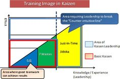 Kaizen Leadership Training | Project Management and PMBOK | Pinterest