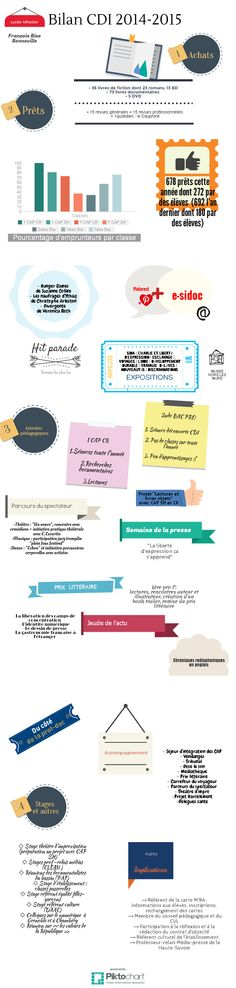 Bilan CDI lycée hôtelier Bise 2014-2015 | @Piktochart Infographic