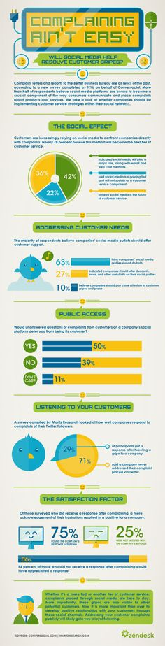 Infographic: Complaining Ain't Easy. Will social media help resolve customer gripes. Info Board, Customer Complaints, Customer Service Experience, Social Media Digital Marketing, Social Business, Business Writing, Power Of Social Media, Reputation Management, Le Web