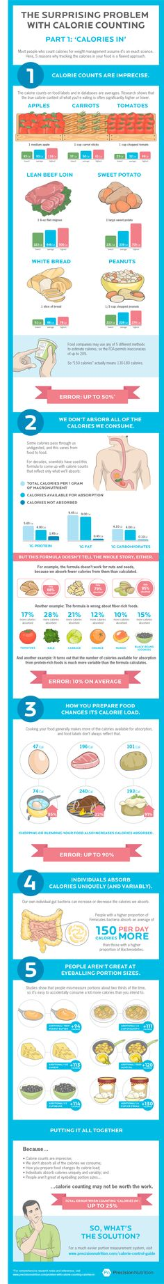 These Infographics Show the Problems With Calorie Counting