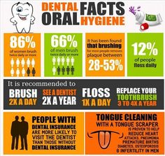 Dental Facts  #oralhealth