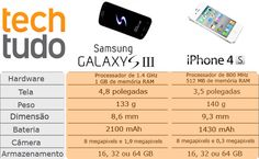 Comparativo samsung Galaxy S III e iPhone 4S