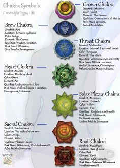 Chakra Symbols - loved and pinned by www.omved.com