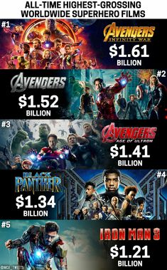 Avengers: Infinity War is the highest grossing superhero movie of all time.