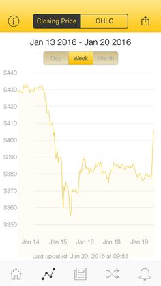 The latest Bitcoin Price Index is 405.98 USD http://www.coindesk.com/price/ via @CoinDesk App