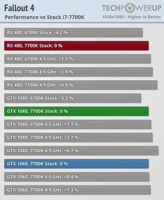 #So #sánh #khả #năng #chiến #game #của #I7 #7700K #và #I7 #6700K #với #RX480 #và #GTX #1080 #phuc #anh #phúc