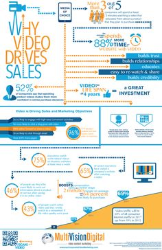 Online Video and Sales Performance