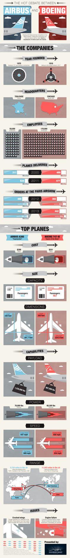 Infographics Boeing vs Airbus