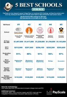 See which colleges ranked best for return on investment. Are you spending your tuition dollars at the right school?