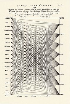 Ars magna / colorsystem / Systèmes de couleurs dans l'art et les sciences