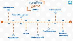 Surefire BPM Secrets that a BPM platform will reveal to you Organizational Chart, Business Articles, Social Enterprise, Surefire, School Organization, Higher Education, Online Courses, The Secret, Management