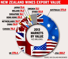 NEW ZEALAND wine exports Value