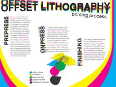 Poster I made about 2 years ago or so with a quick overview of the offset lithography printing process. The original print size is by Offset Lithography Info poster Graphic Design Print, Graphic Design Tutorials, Offset Printing, Screen Printing, Technology Posters, Commercial Printing, Technical Drawing, Printing Process, Poster Prints