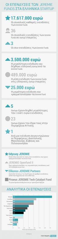Infographic: Οι επενδυσεισ των jeremie funds στα ελληνικα startup -