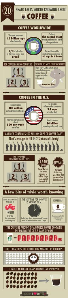 20 Facts Worth Knowing About Coffee [Pic] http://www.i-am-bored.com/bored_link.cfm?link_id=95760