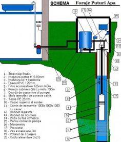 schema-foraje-puturi-apa Bar Chart, Bar Graphs