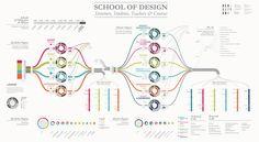 School of Politecnico di Milano Design. #Design ...