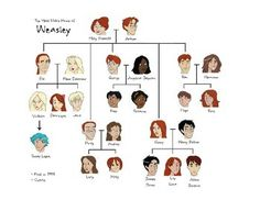 The Weasley Family Tree. Just realized that lily Luna is one of Harry's ki… De stamboom Weasley. Ik realiseerde me net dat lelie Luna een van Harry's kinderen is … Luna is nooit gestorven EN Neville heeft nooit een naam… Continue Reading → Dobby Harry Potter, Theme Harry Potter, Harry Potter Facts, Harry Potter Quotes, Harry Potter Love, Harry Potter Universal, Harry Potter Characters, Harry Potter World, Harry Potter Kids Names