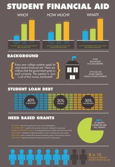 Student Financial Aid Infographics by Amber Peebles, via Behancehttp://www.behance.net/gallery/Student-Financial-Aid-Infographics/6798695
