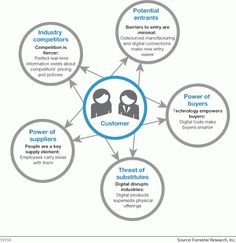 bos vs porter 5 foreces A framework for diagnosing industry structure, built around five competitive forces  that erode  porter's five forces, or factors that shape business strategy are.