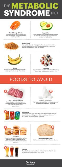 The Metabolic Syndrome Diet Infographic
