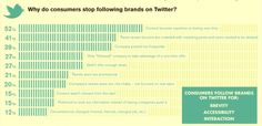 Why do consumers stop following brands on Twitter?