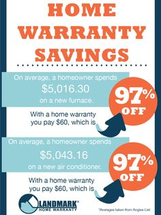 Home warranties provide almost 97% off of home repairs!