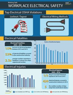 71 best electrical safety images electrical safety coding rh pinterest com