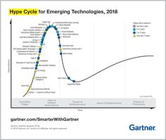 Widespread artificial intelligence, biohacking, new platforms and immersive experiences dominate this year's Gartner Hype Cycle. Textile Intelligent, Augmented Reality, Virtual Reality, Graph Database, Knowledge Graph, Machine Learning Models, La Formation, Game Theory, Technology