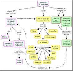 Mapa conceptual sobre Marketing de contenidos, Curación de contenidos y Vigilancia tecnológica. Realizado con CmapTools para el Máster en Buscadores. El mapa contiene un error que los estudiantes tienen que detectar. http://www.masterenbuscadores.com