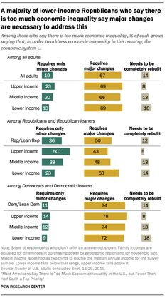 A majority of lower-income Republicans who say there is too much economic inequality say major changes are necessary to address this Source: Pew Research Center Pew Research Center, Social Class, Who Said, Change, Sayings, Lyrics, Word Of Wisdom, Quotations, Qoutes
