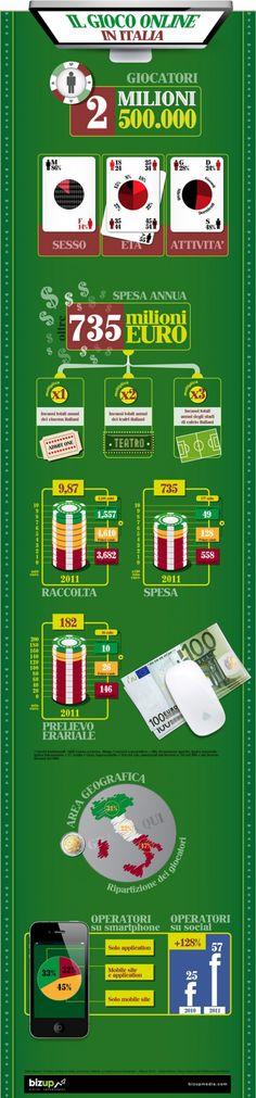 Gaming online in Italia – un'infografica http://writeinstampatello.wordpress.com/2012/03/15/gaming-online-in-italia-uninfografica/