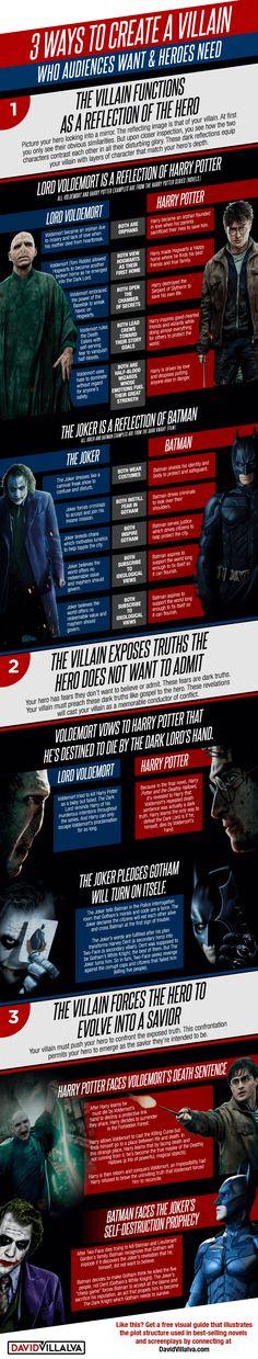 create a villain, batman, the joker, harry potter, lord voldemort from David Villalva