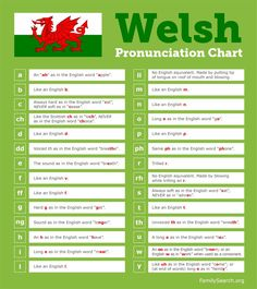 Learn Welsh Pronunciation in your Family History Welsh Words, English Words, Anglo Saxon Words, Learn Welsh, Great Britan, Welsh Language, Word Cat, Scotland Landscape, Cardiff Wales