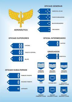 Hierarquia na AERONÁUTICA BRASILEIRA