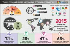 E-commerce Trends  - Connected Consumers Driving The Growth