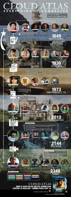 Still confused by Cloud Atlas? Infographic & featurettes break it down - Film Cloud Atlas Quotes, Cloud Atlas Movie, Movies Showing, Movies And Tv Shows, Film Science Fiction, Everything Is Connected, Partition, Film Serie, Narnia