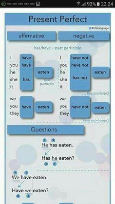 English Grammar For Kids, English Grammar Rules, Teaching English Grammar, English Language Learning, English Writing, English Vocabulary, English Vinglish, English Verbs, English Course