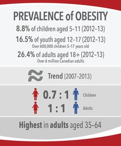 Image 6: Prevalence of Obesity