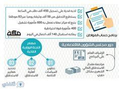 التسجيل في حساب المواطن ، عبر منصة موحدة، ولرفع كفاءة الدعم الحكومي السعودي للمواطنين المستحقين له بشكل مباشر، ستطلق الحكومة السعودية بدء من شهر فبراير 2017