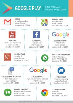 Infografika | Populární aplikace na Google Play. #markomu #czech #infographic #statistics #instamood #instacool #follow4follow #like4like #webstagram #marketing #online #apps #google #googleplay