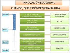 visualización innovacion educativa
