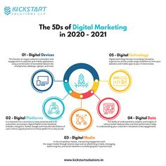 5 Ds of Digital Marketing in 2021   Visual.ly Best Digital Marketing Company, Online Marketing, Social Media Marketing, Advertising, Ads, Digital Technology, Digital Media, Infographics, Infographic