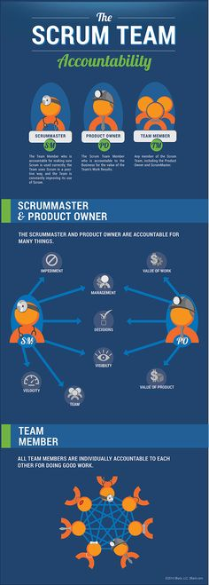 Scrum Team Accountability Easy-to-Understand Infographic
