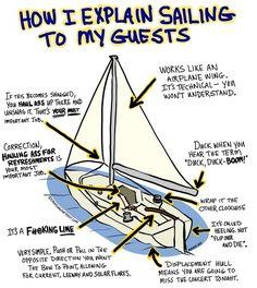 Explaining sailing...