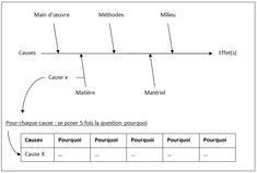 Diagramme Ishikawa combiné aux 5 Pourquoi Norman, 5 Whys, Amélioration Continue, Coaching, Ishikawa, Lean Six Sigma, Maybe One Day, Problem Solving, Line Chart