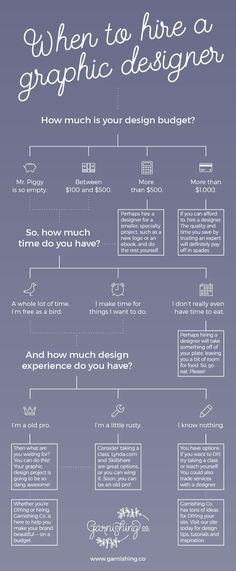 When to hire a graphic designer, and when to DIY. It's always a hard choice, but here's what you need to think about.   garnishing.co