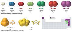 Elements that exist as covalent molecules.