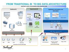 How big data is transforming BI What Are Structures, What Are Schemas, Master Data Management, Data Architecture, Markup Language, Levels Of Understanding, Business Intelligence, Big Data, Seo