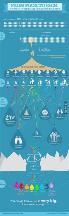 From poor to rich, Billionaire Infographic
